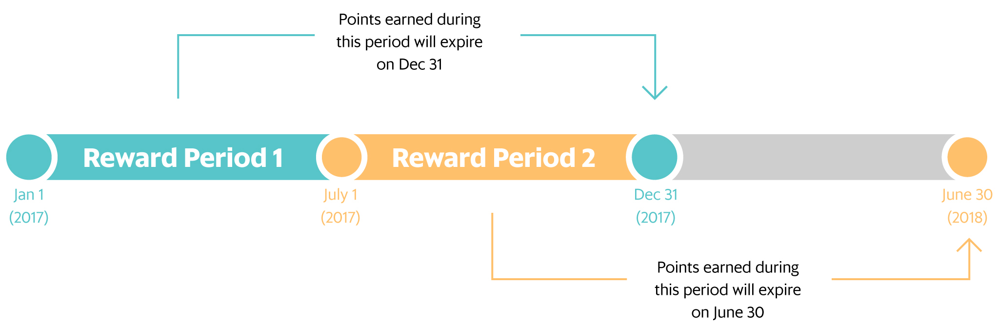 Rewards Periods