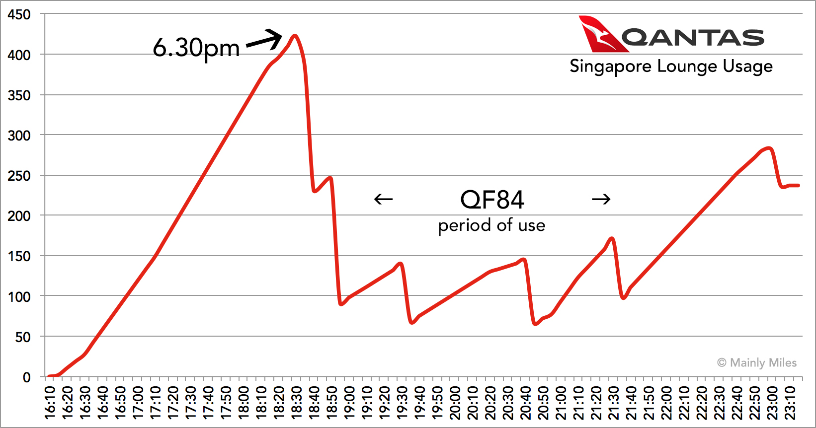 QF Sin Lounge Usage