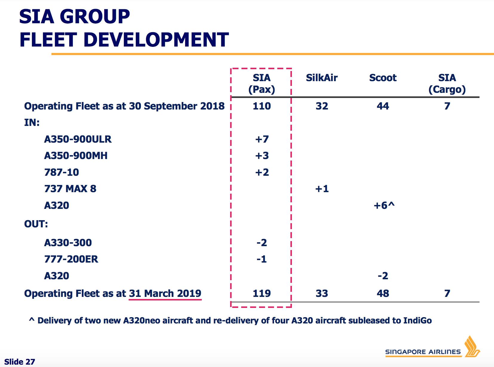 SIA Fleet Development Sep18-Mar19.jpg