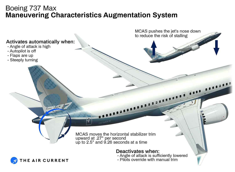 MCAS (The Air Current).jpg