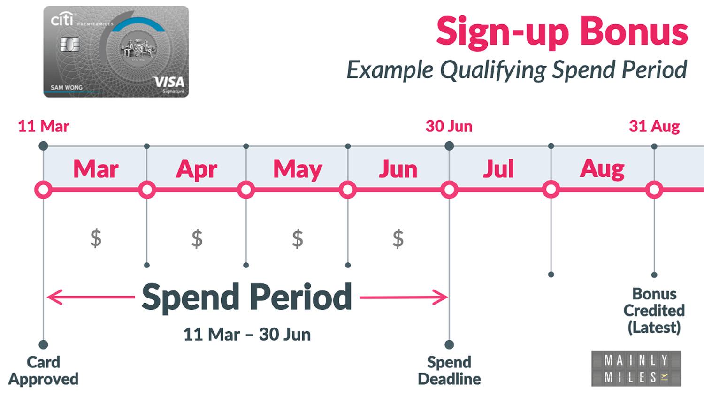Spend Period