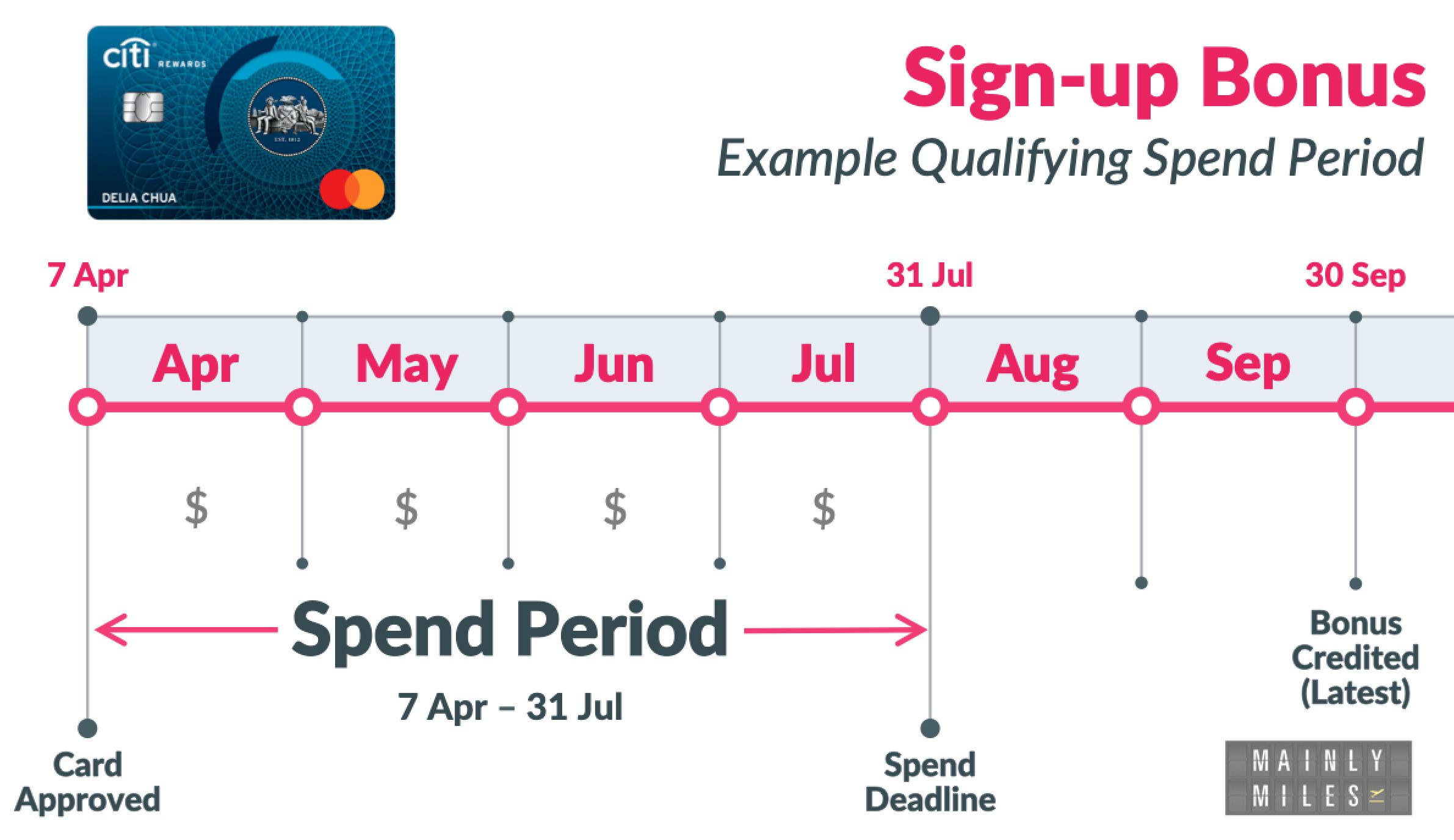 Spend Period MC2