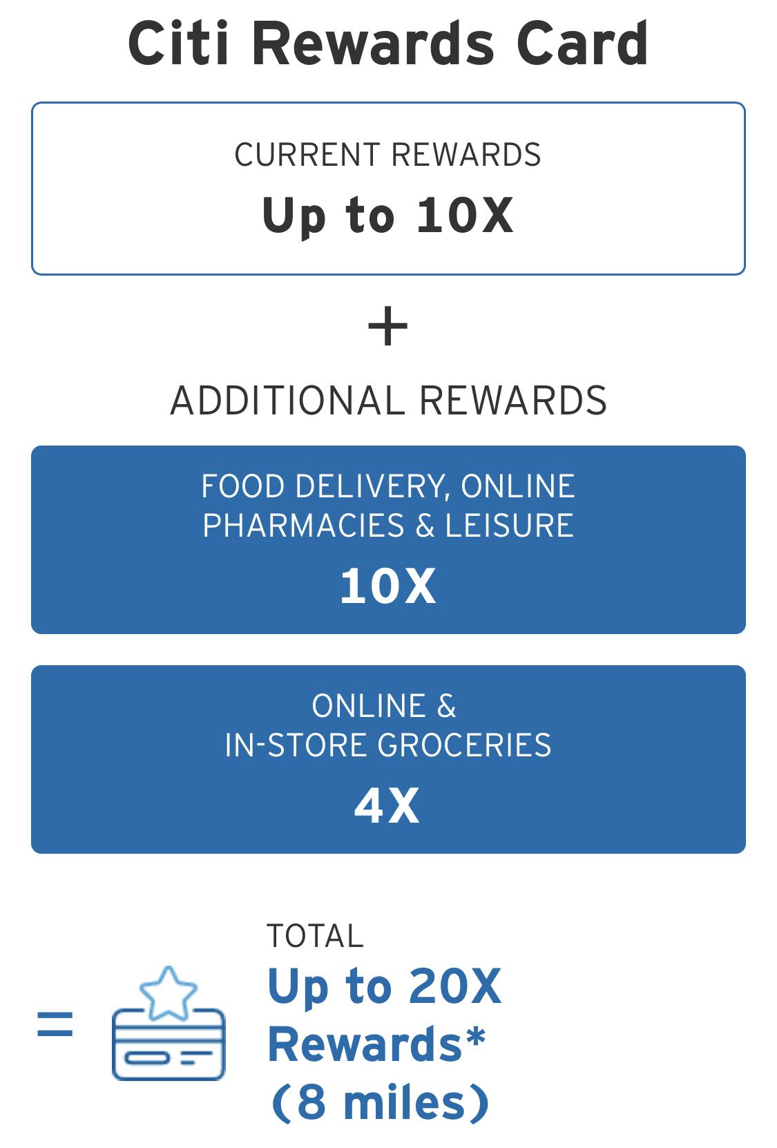 Citi Rewards Offer