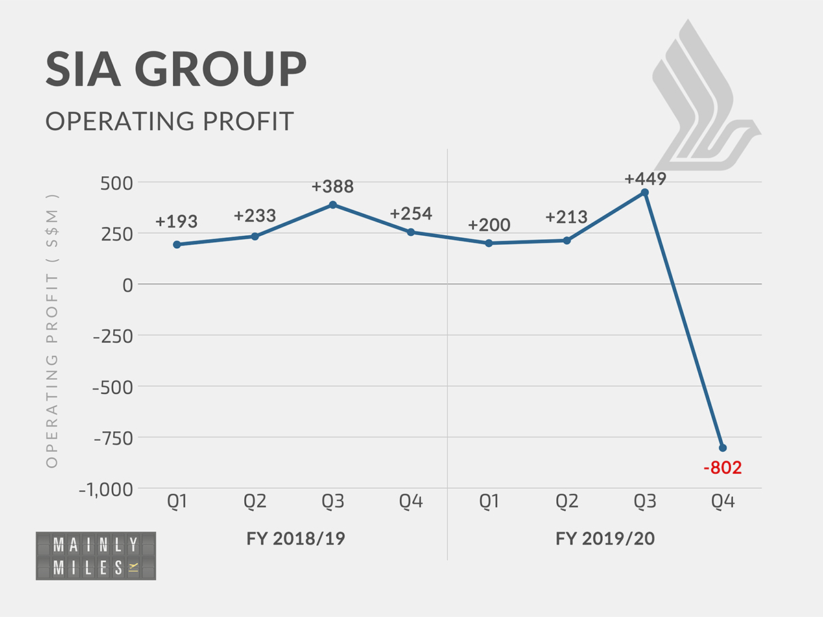SQ Grp NP FY1920