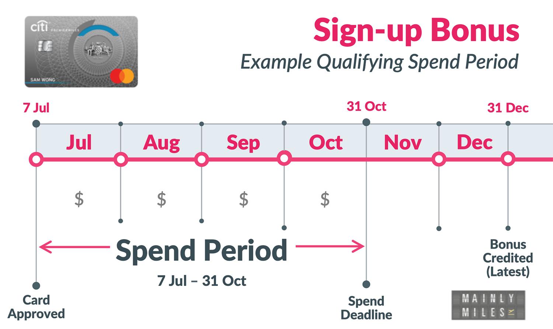 Spend Period Jul20