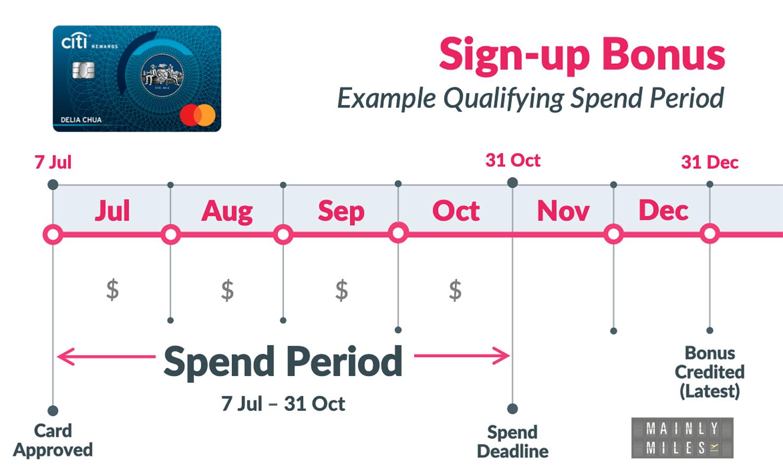Spend Period MC3