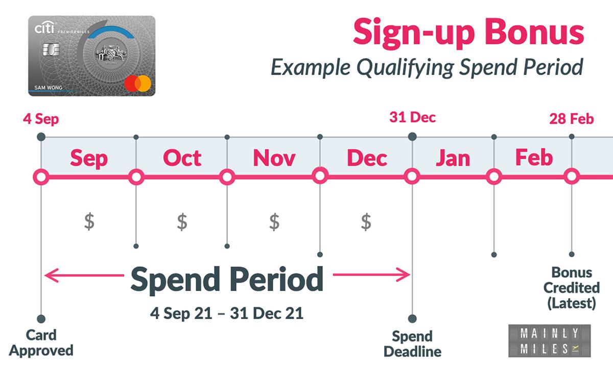 Spend-Period-Aug21